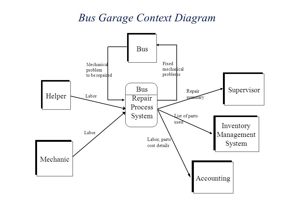 Software specification models ppt video online download bus garage context diagram ccuart Choice Image