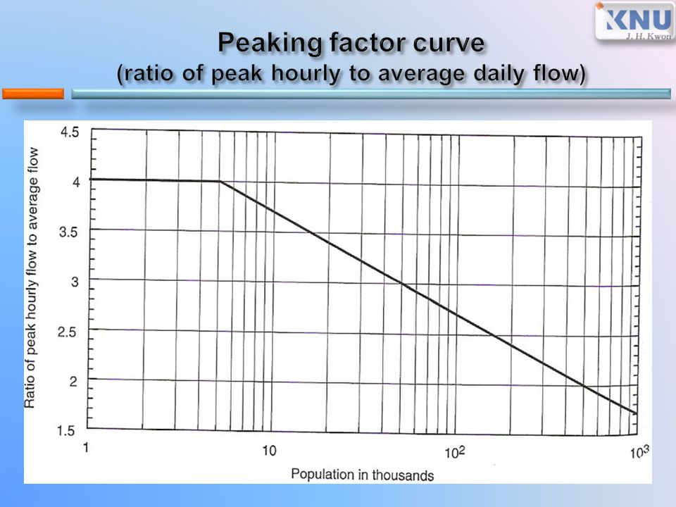 Flow-Duration Curves - USGS