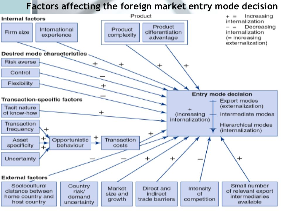 intermediate marketing entry modes Title: internationalization and market entry mode: a review of theories and conceptual frameworks created date: 20160810024839z.