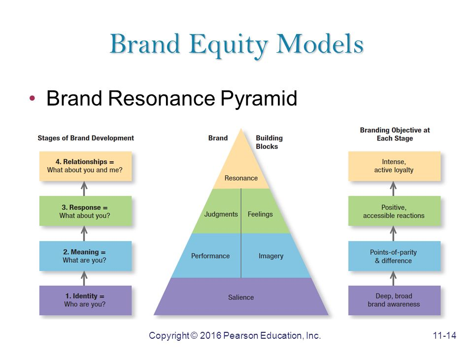 Keller's Brand Equity Pyramid Perfected by Young Online Businesses