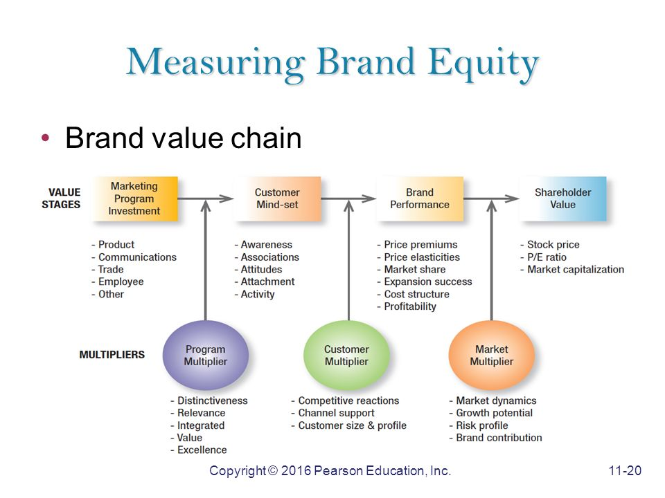 the brand value chain The value creation of brands lies in their impact on customer purchase decisions  the manifestation of brand value is the economic value that can be derived.