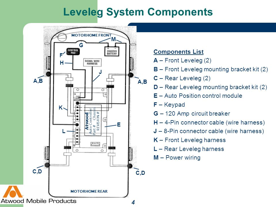 Leveleg+System+Components auto position levelegs™ ppt video online download Schematic Circuit Diagram at gsmx.co