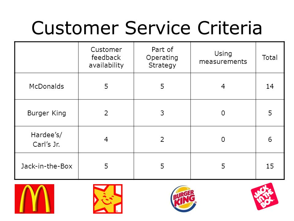 mcdonalds customer feedback