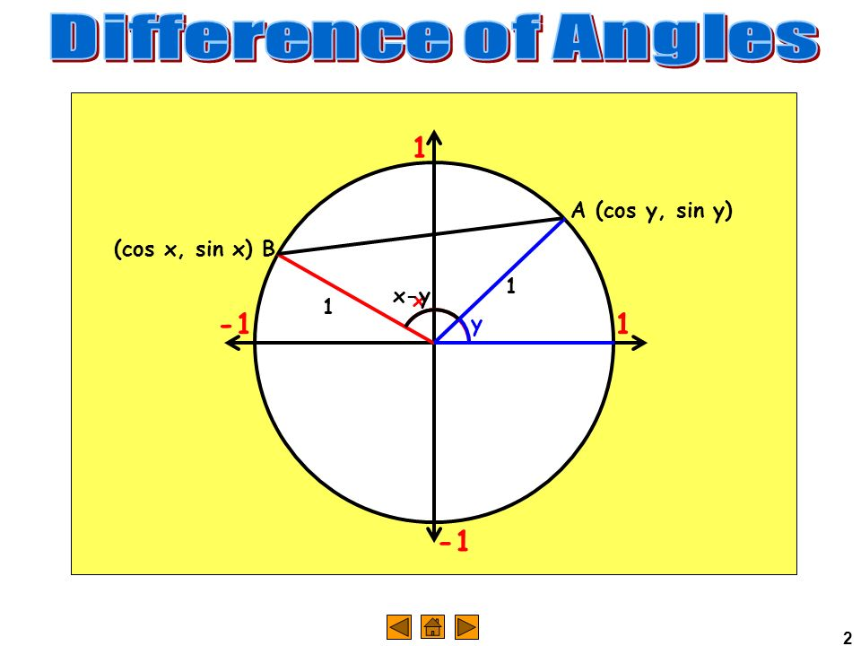 Difference of Angles 1 -1 -1 A (cos y, sin y) (cos x, sin x) B 1 x-y x