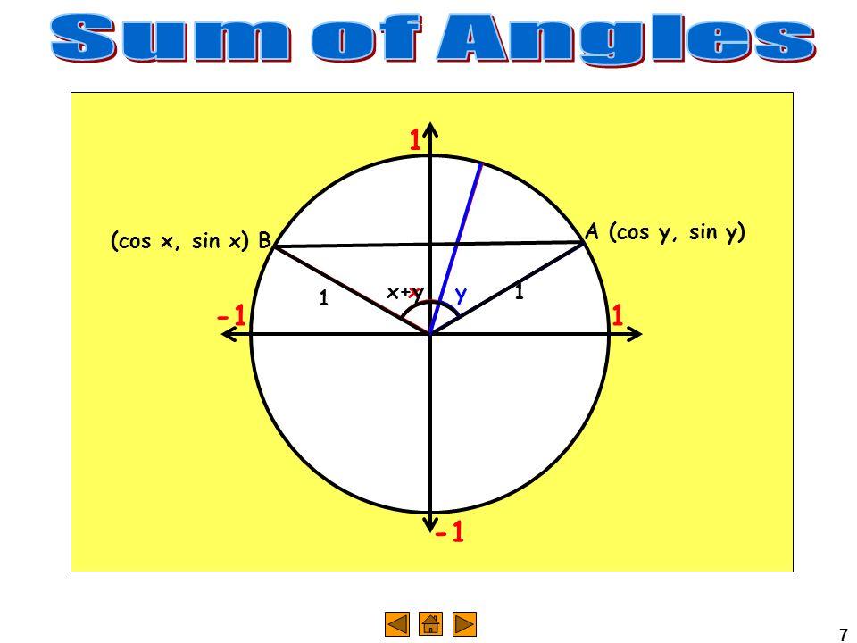 Sum of Angles 1 -1 A (cos y, sin y) (cos x, sin x) B x+y x y 1 1 -1