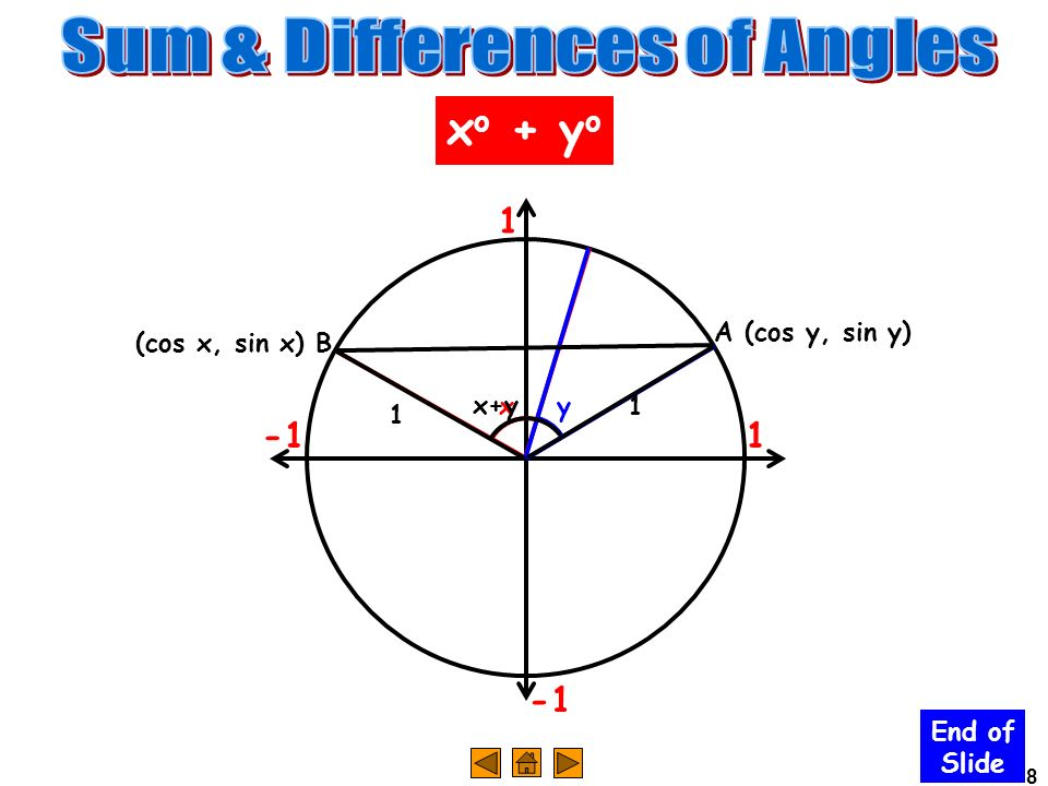 Sum & Differences of Angles