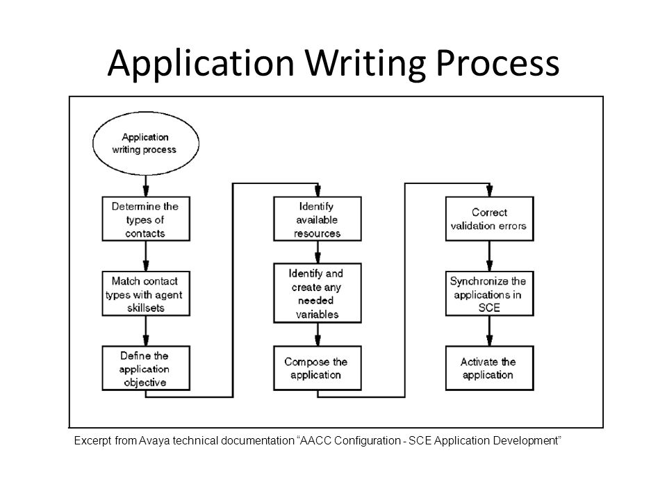 writing process documents Join judy steiner-williams for an in-depth discussion in this video using a writing process to avoid common errors, part of business writing principles.