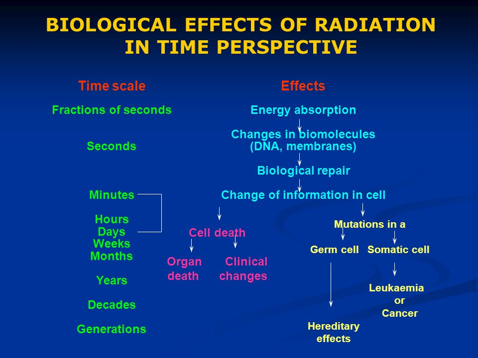 The risks of ionizing radiation