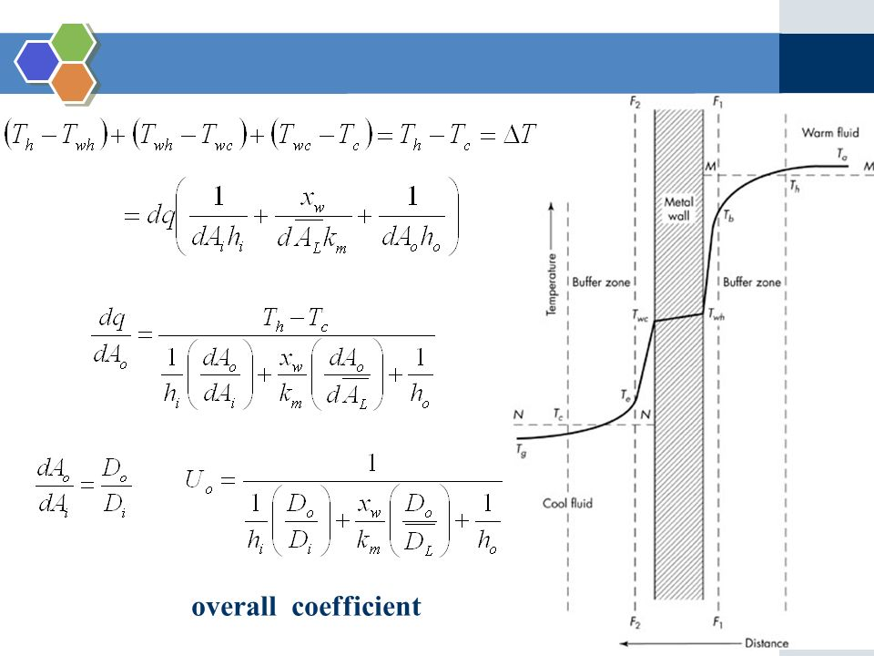 the overall heat transfer coefficient pdf