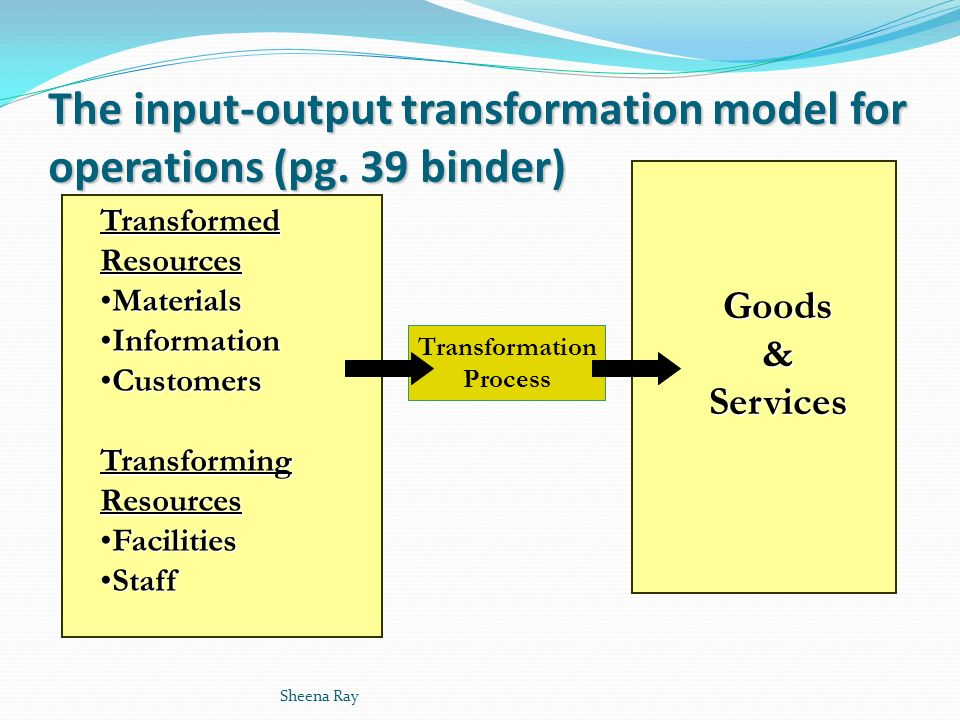 input transformation output model An input-process-output diagram includes all of the materials and information required for the process, details of the process.