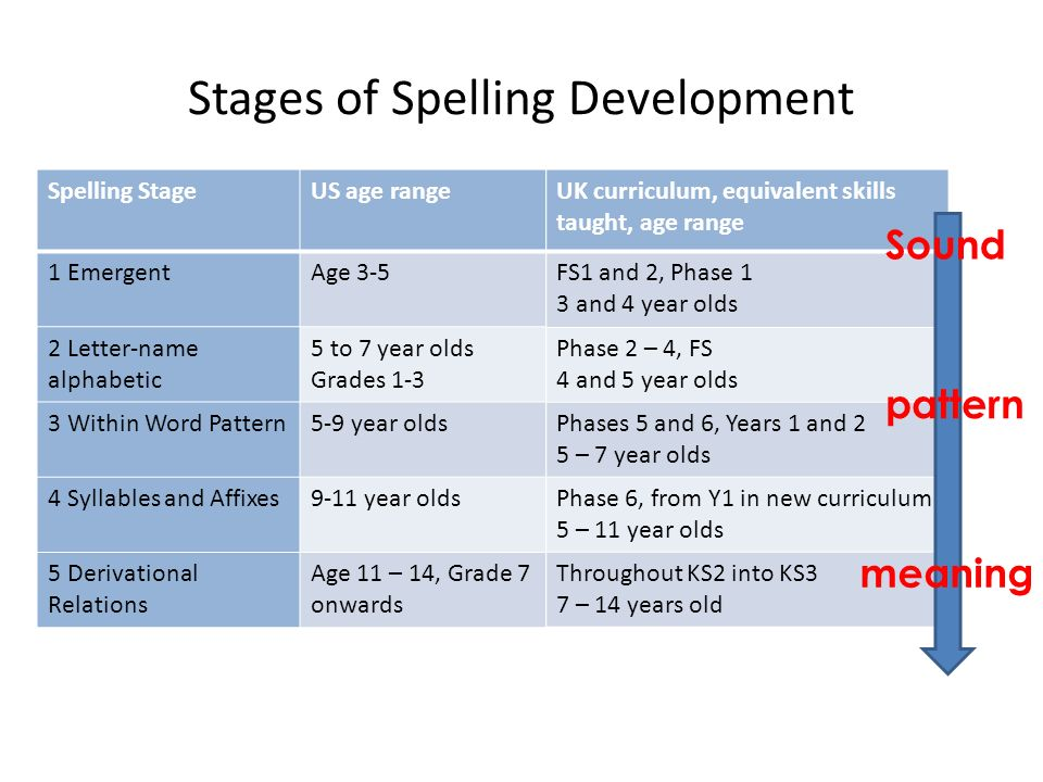 Five Developmental Stages of Spelling