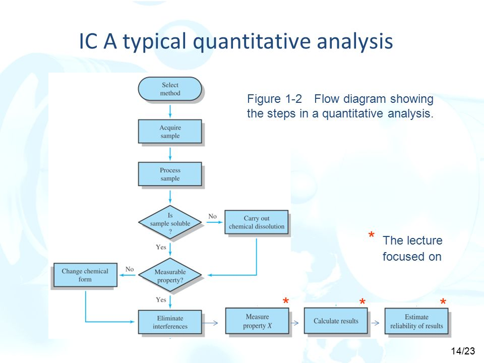 Chapter 1 the nature of analytical chemistry ppt video online ic a typical quantitative analysis ccuart Image collections