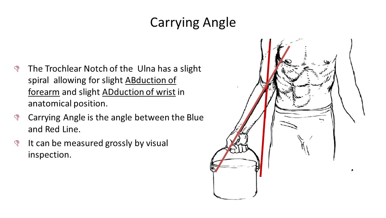 how to find position angle