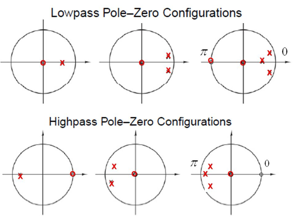how to find poles and zeros