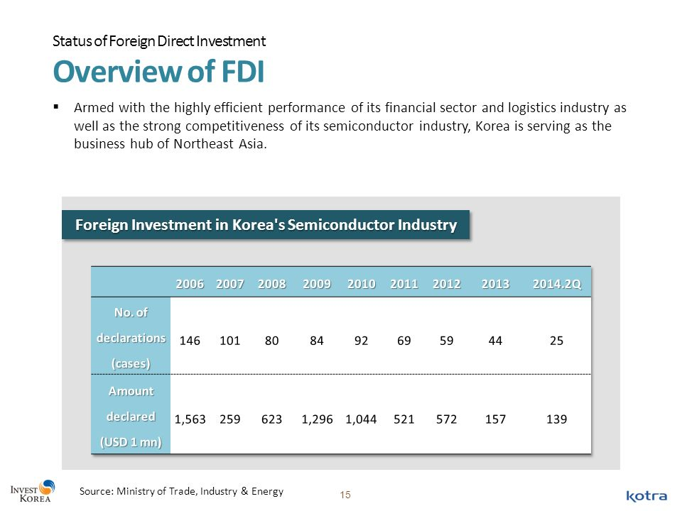 An overview of foreign investments in slovakia
