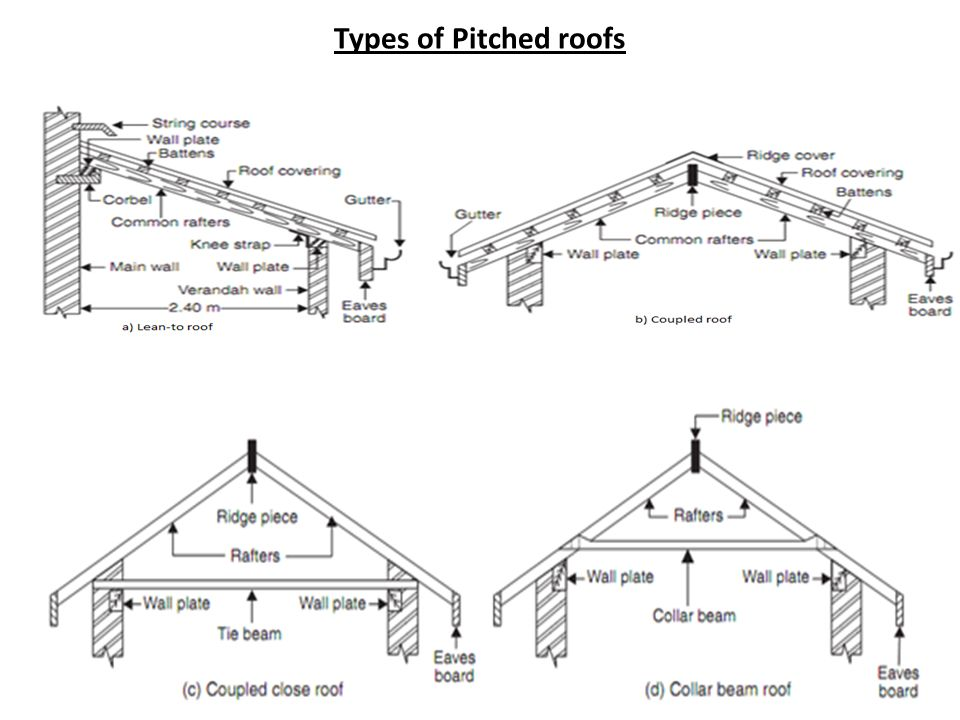Pitched roof names roof coveringsu2022 pitched sc 1 for Roof type names