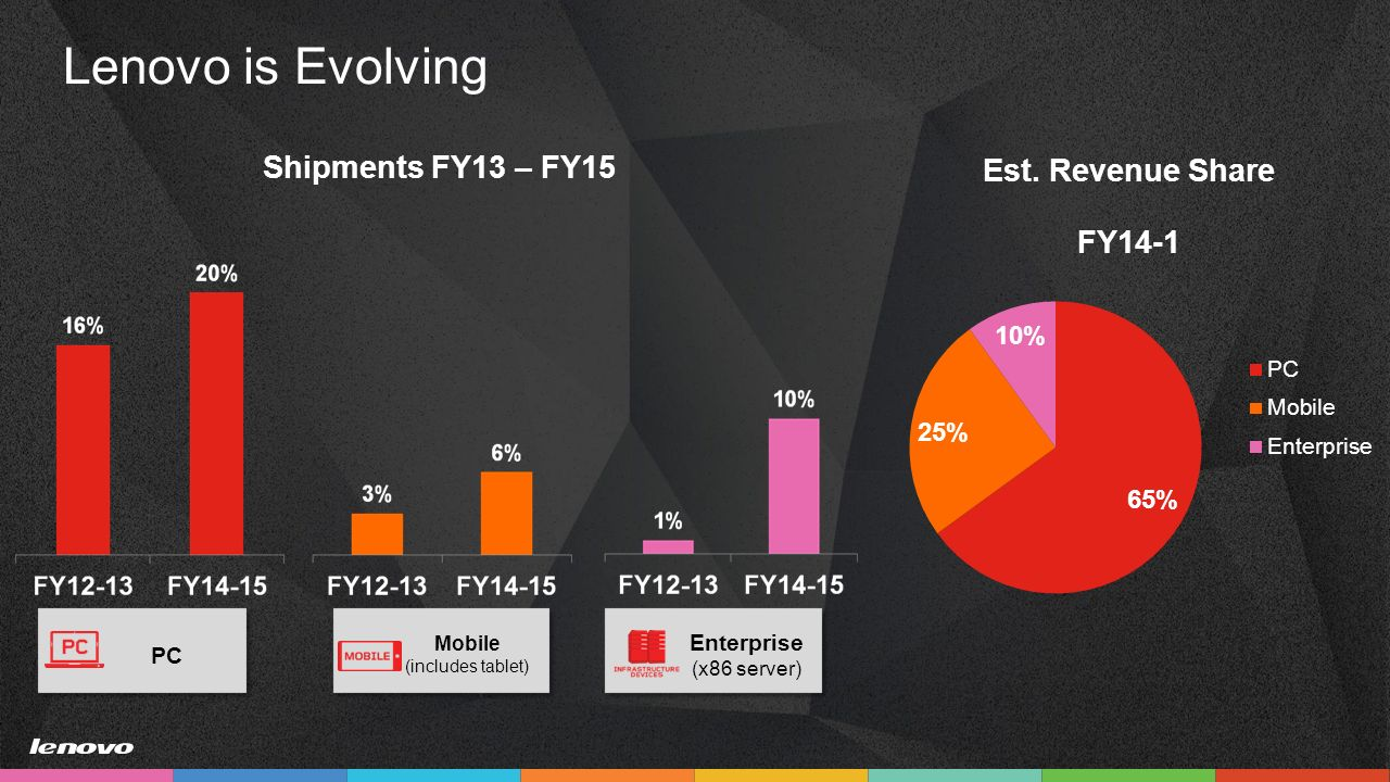 lenovo a global leader Lenovo (hkse:992) is a us$45 billion fortune global 500 company and a global technology leader in driving intelligent transformation through smart devices and infrastructure that create the best.