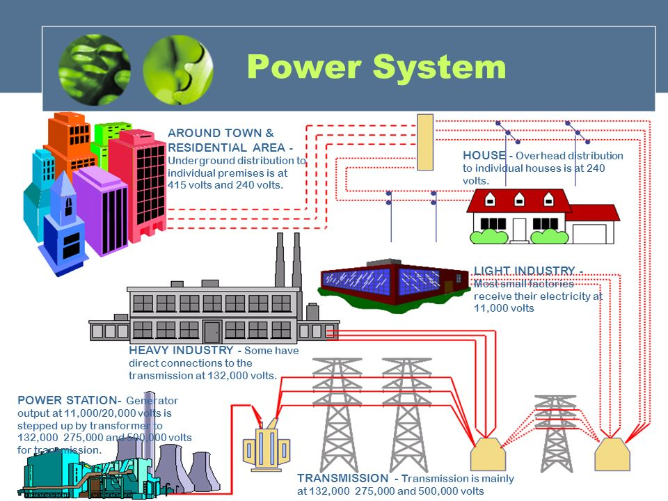 Superior Power System AROUND TOWN U0026 RESIDENTIAL AREA   Underground Distribution To  Individual Premises Is At.