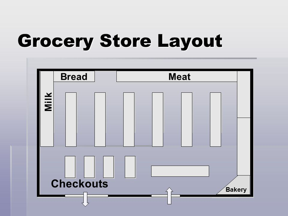 Store layout ppt video online download for Grocery store design layout planning services