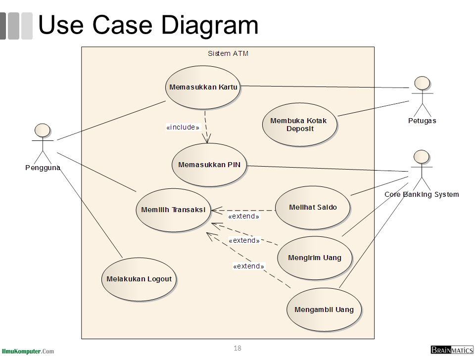 pizza hut use case diagram Using spss 20, handout 2: descriptive statistics  button that says statistics in this case,  domino pizza kfc little chef pizza express pizza hut.