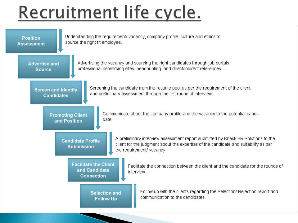 questionnaire on recruitment life cycle A study on recruitment & selection process with reference to a study on recruitment & selection process wth refrence to three industries done by questionnaire.