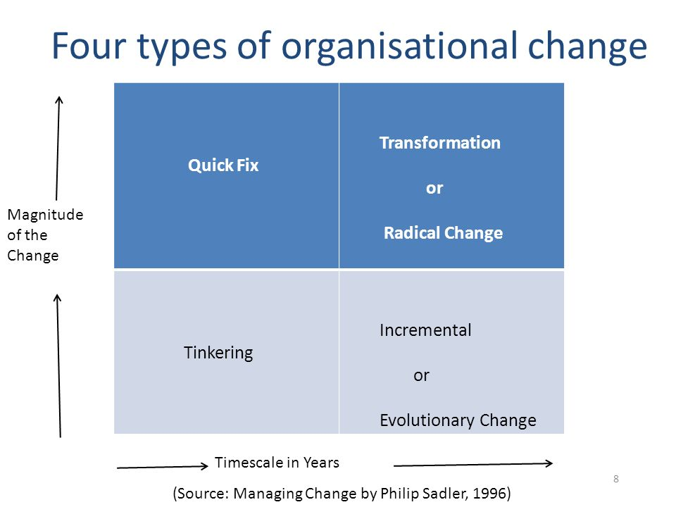 types of organisational change Five types of people in organizational change experience shows that change, especially culture change, happens best from within.