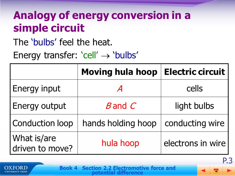 conversion of energy Using the law of conservation of energy to see how potential energy is converted into kinetic energy.