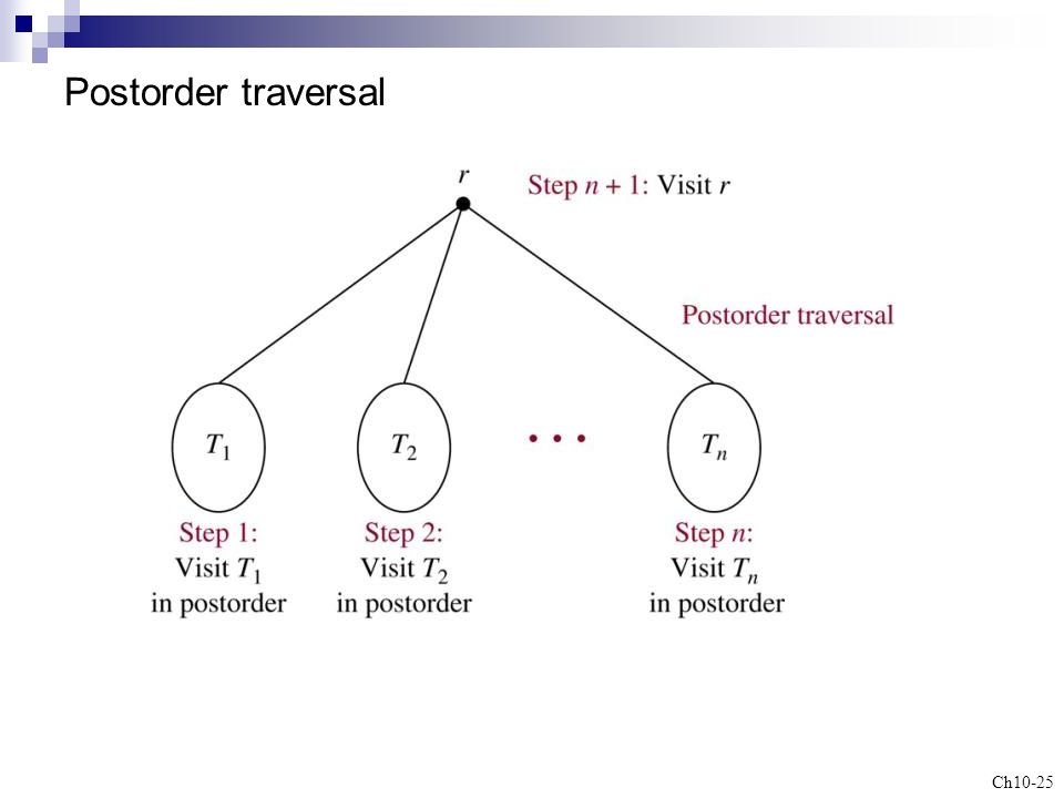 application of trees in discrete mathematics ppt