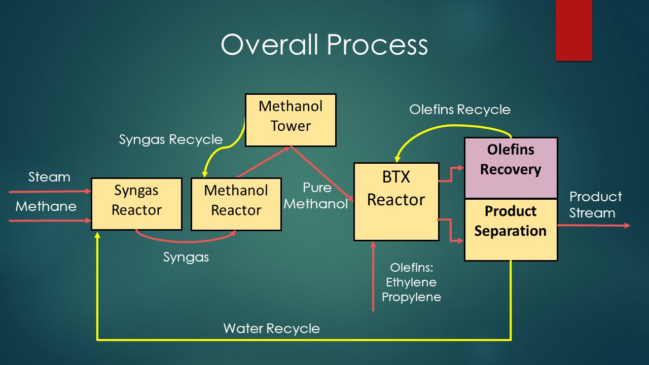 Cheap Gas Prices >> Natural Gas to BTX via Methanol - ppt video online download