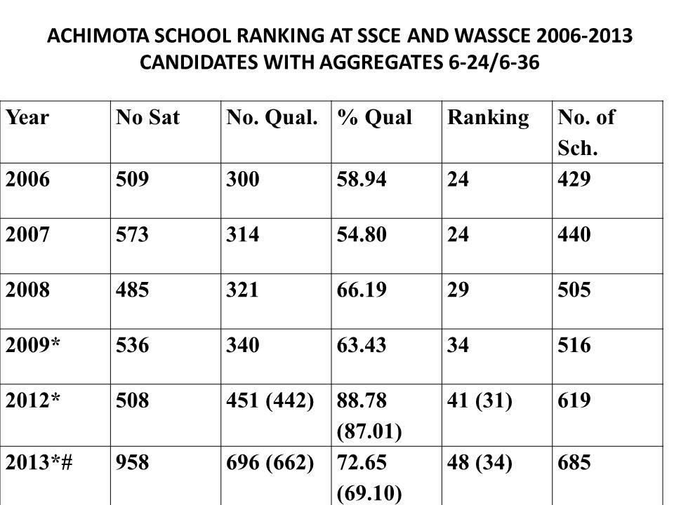 Year No Sat No. Qual. % Qual Ranking No. of Sch. 2006 509 300 58.94 24