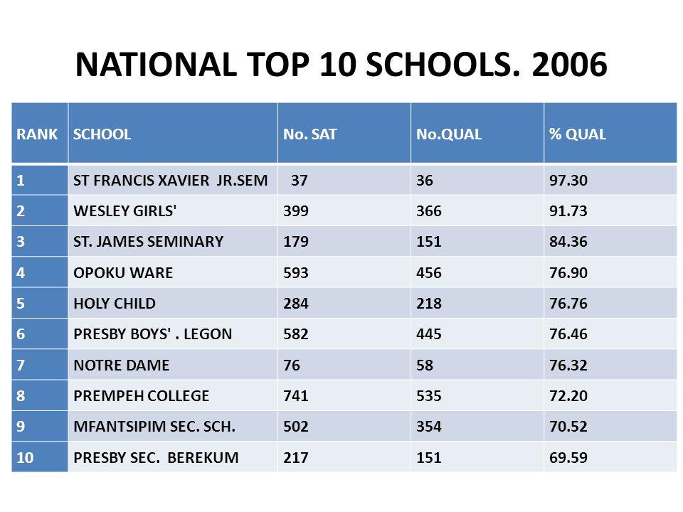 NATIONAL TOP 10 SCHOOLS. 2006 RANK SCHOOL No. SAT No.QUAL % QUAL 1