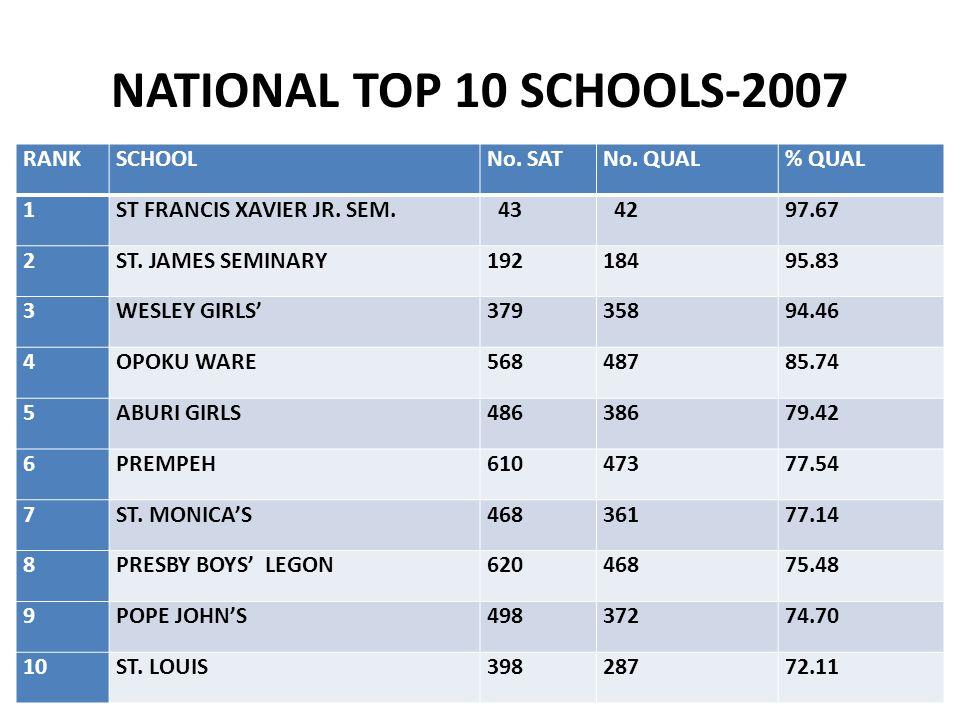NATIONAL TOP 10 SCHOOLS-2007 RANK SCHOOL No. SAT No. QUAL % QUAL 1