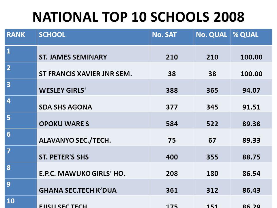 NATIONAL TOP 10 SCHOOLS 2008 RANK SCHOOL No. SAT No. QUAL % QUAL 1