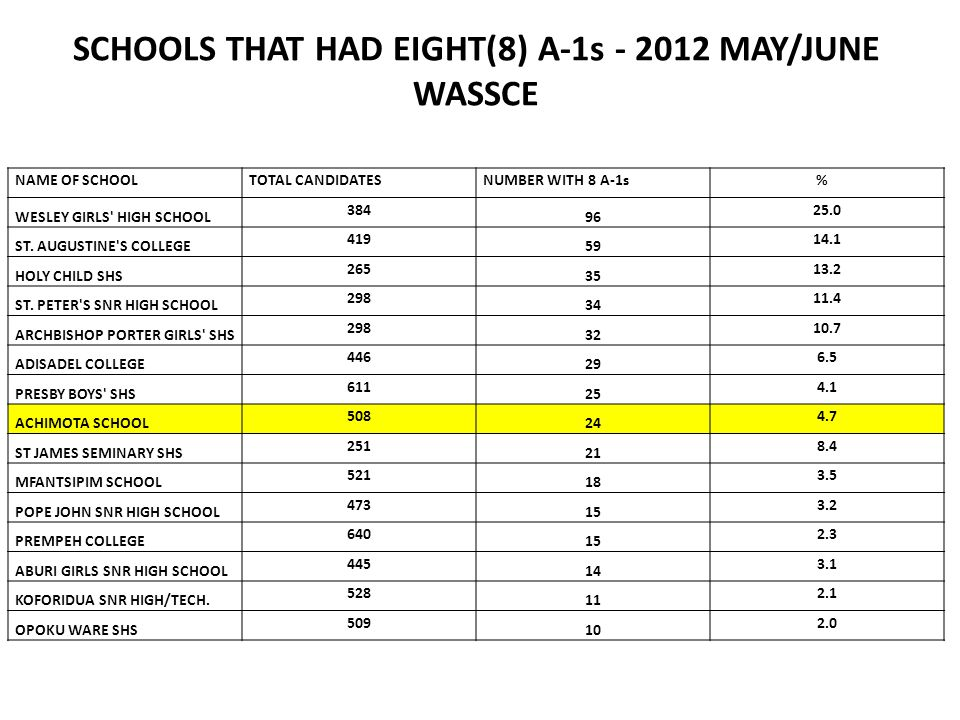 SCHOOLS THAT HAD EIGHT(8) A-1s - 2012 MAY/JUNE WASSCE