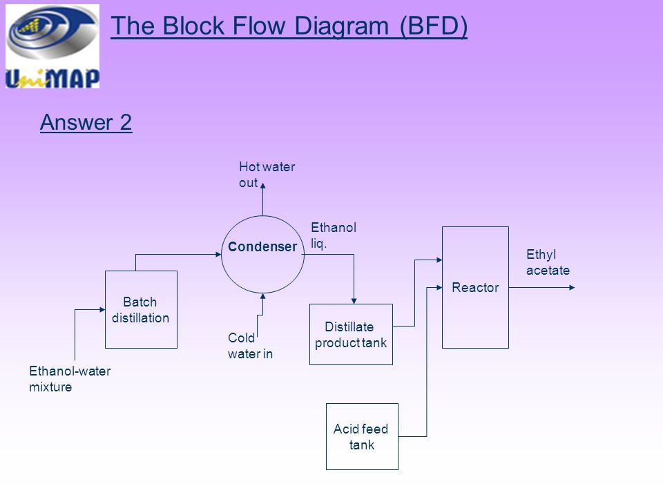 chemical process diagram