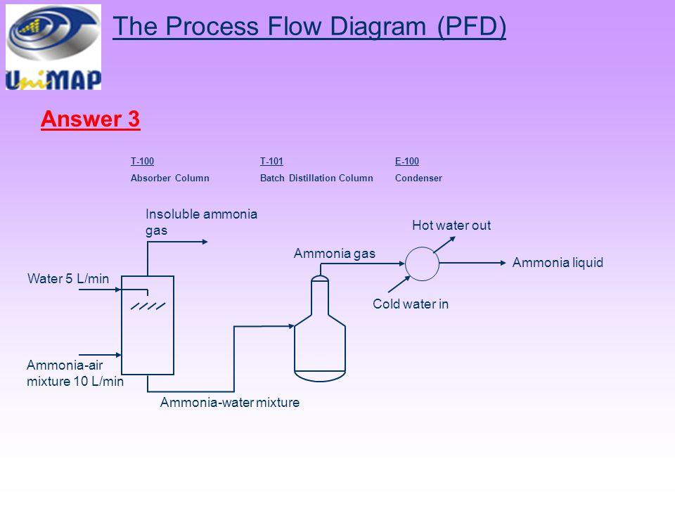 chemical process diagram - ppt video online download process flow diagram creator process flow diagram pfd