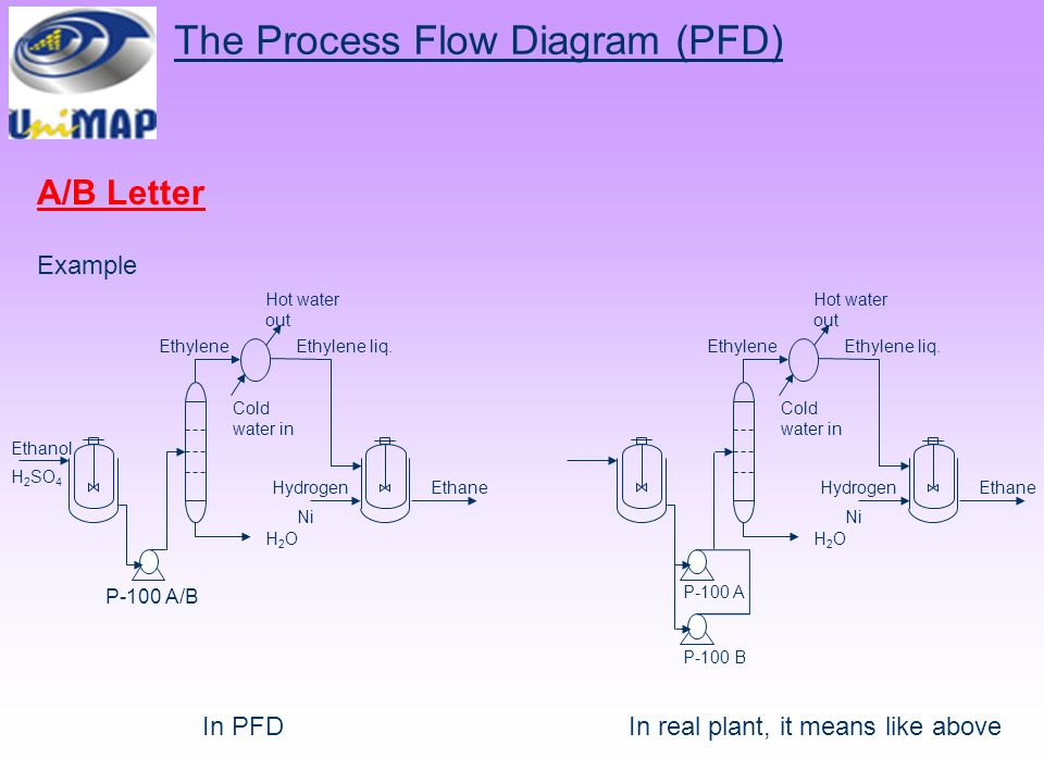 process flow diagram pfd chemical process diagram - ppt video online download #4