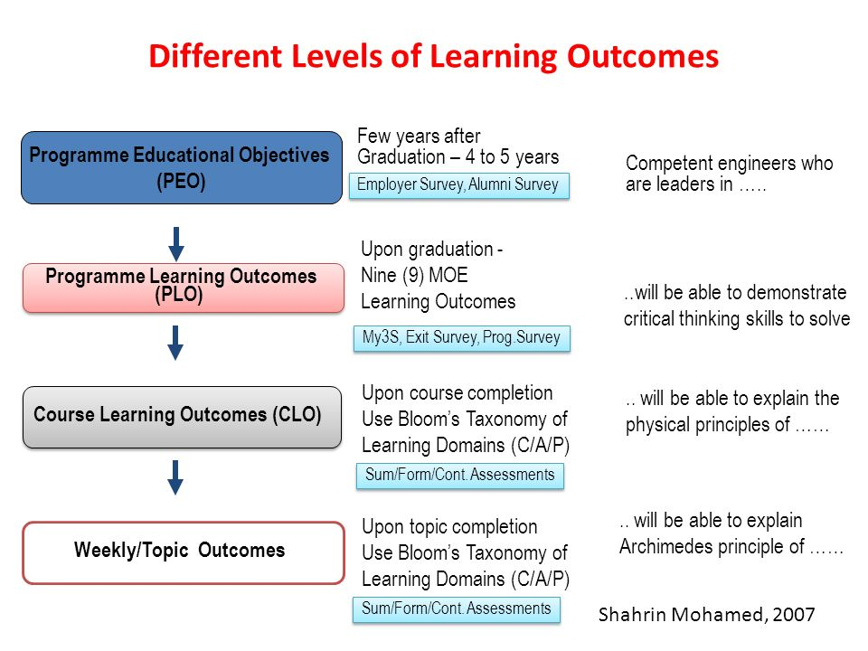 critical thinking learning outcomes Student learning outcomes and assessments  to develop analytical and critical  thinking and research skills through close readings of primary literature and.