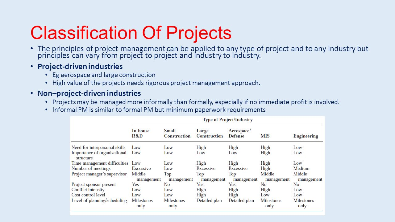 types of projects in project management pdf