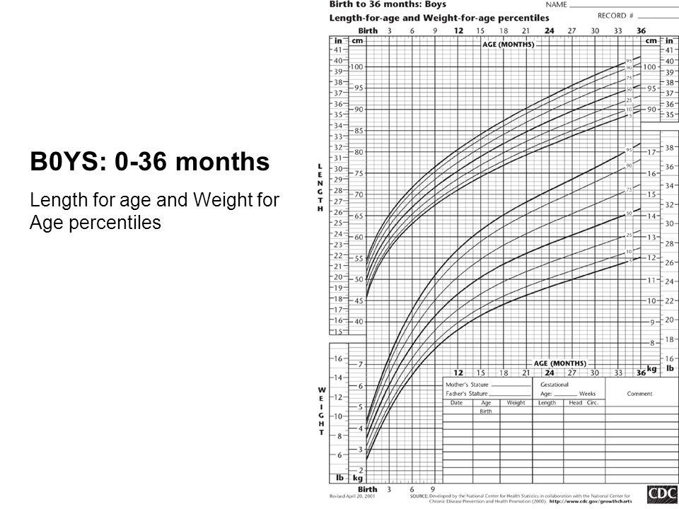 Nchs Growth Charts Peopledavidjoel