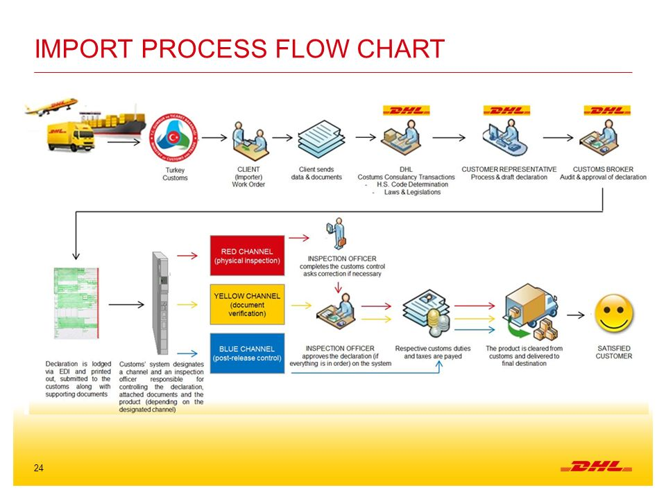 Pictures of Freight Forwarding Process Flow Chart - #rock-cafe