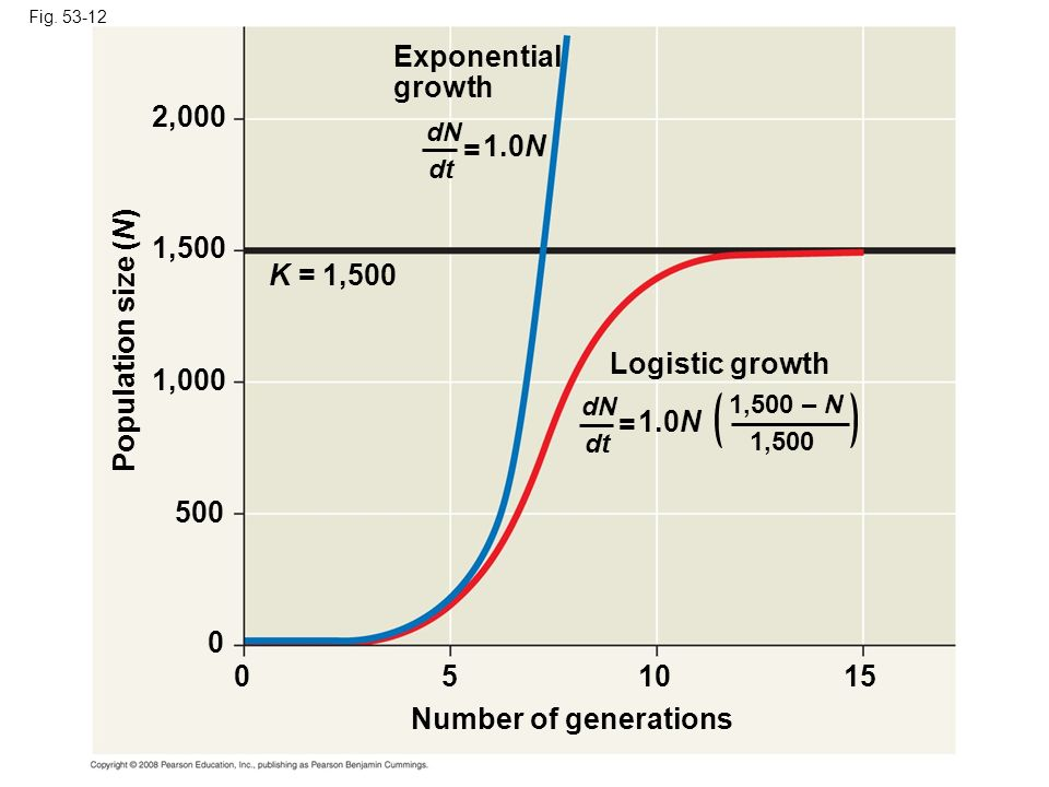 Exponential growth 2,000 = 1.0N 1,500 K = 1,500 Population size (N)