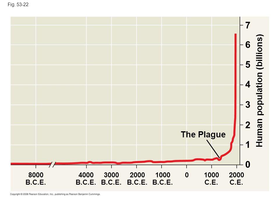 7 6 5 4 3 2 1 Human population (billions) The Plague 8000 B.C.E. 4000