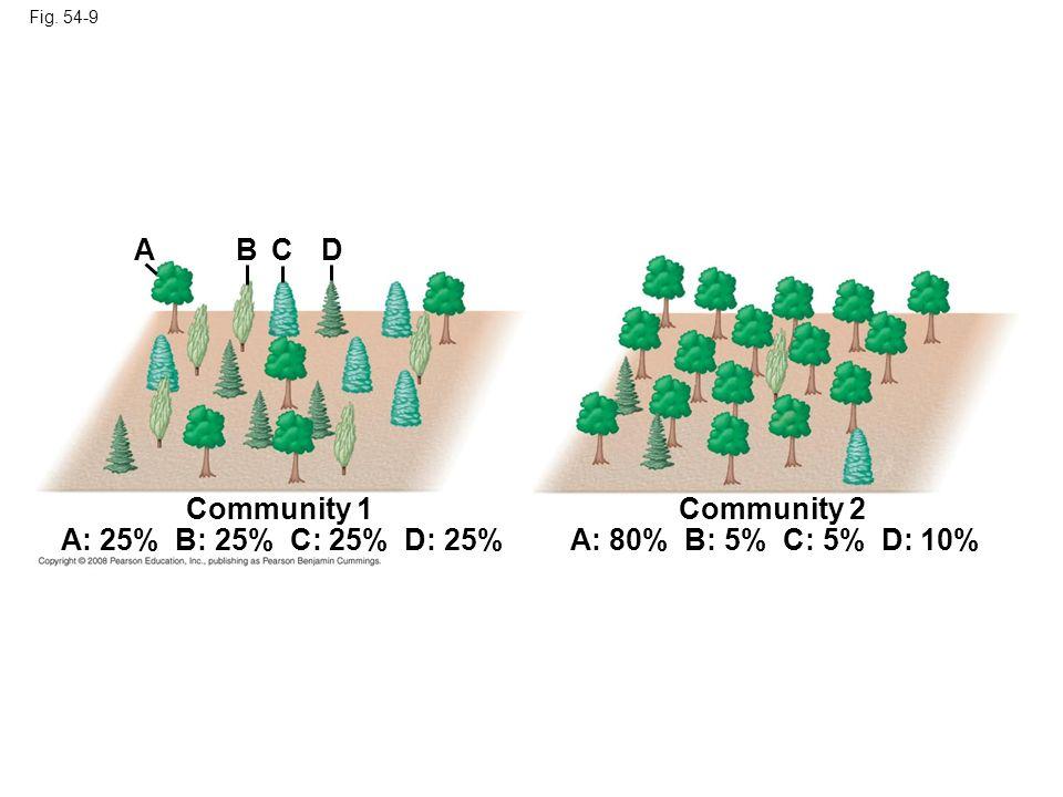 A B C D Community 1 Community 2 A: 25% B: 25% C: 25% D: 25%