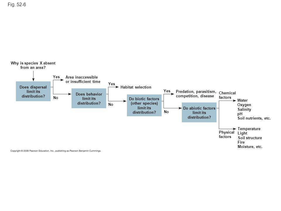 Figure 52.6 Flowchart of factors limiting geographic distribution