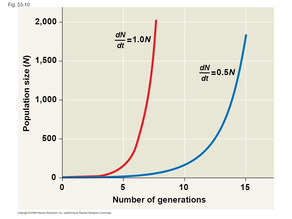 2,000 = 1.0N 1,500 = 0.5N Population size (N) 1,000 500 5 10 15