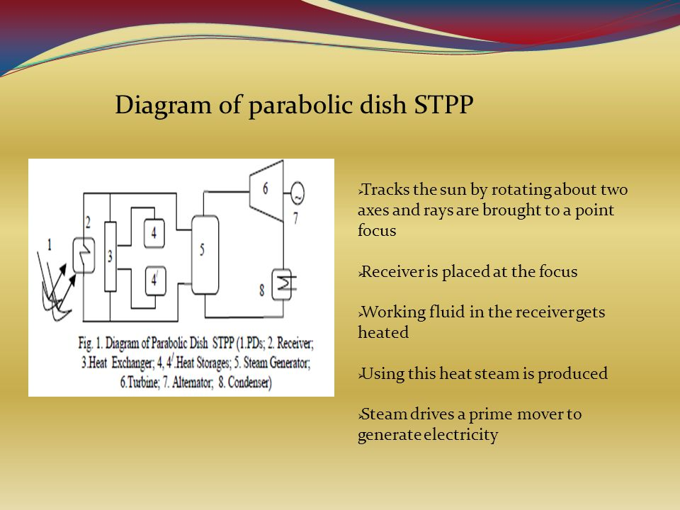 how to find the focus of a parabolic dish