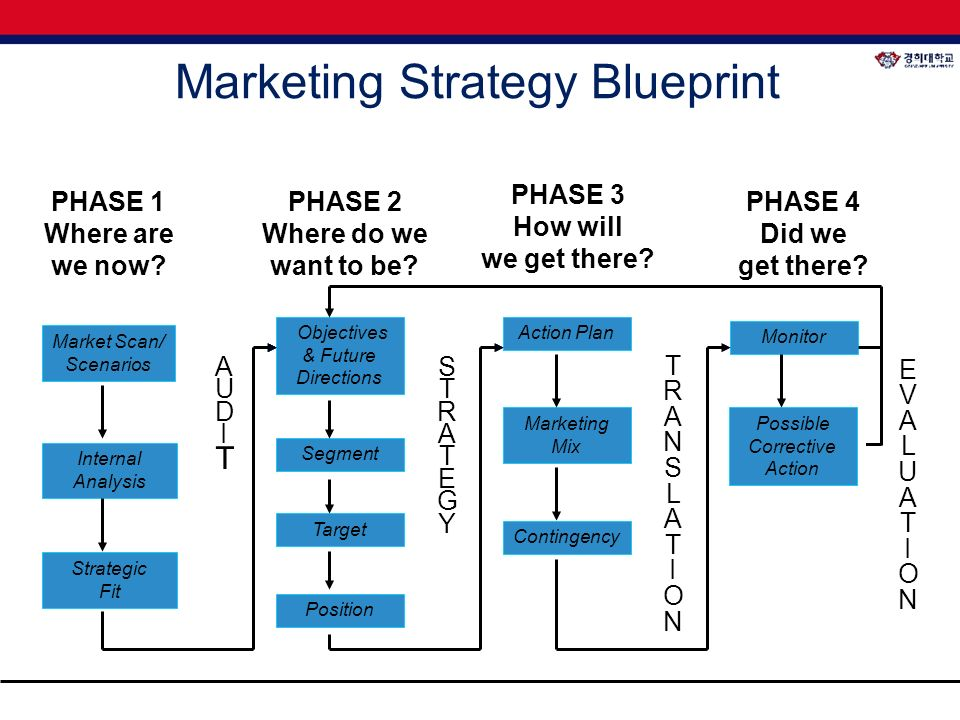 West ford ibrahim strategic marketing ppt download marketing strategy blueprint malvernweather Images
