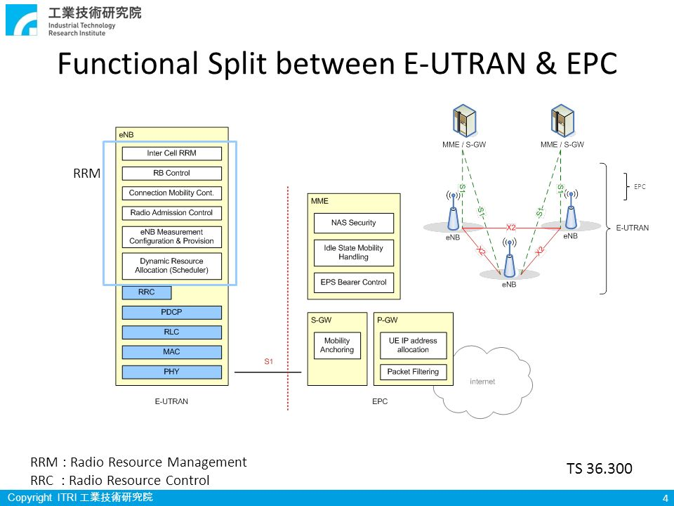Itri lte rrc software introduction ppt download for E utran architecture