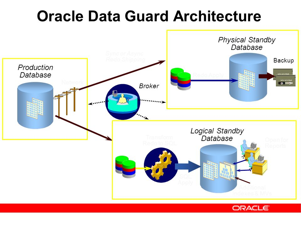 agenda data guard architecture & features - ppt download precedents in architecture diagram #5